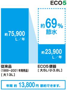 アメージュZ シャワートイレ 節水グラフ ECO5